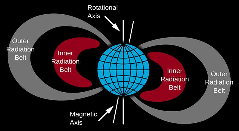 What is Van Allen Radiation belts around Earth