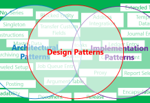 Top 10 Programming Architectural Patterns