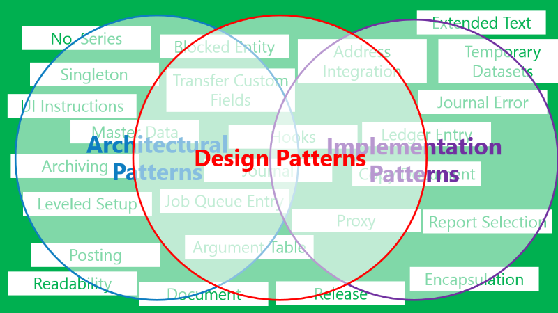 top 10 programming architectural patterns 187 tell me how