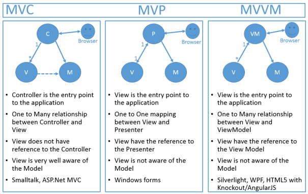 Comparison between MVC, MVP and MVVM in details » Tell Me
