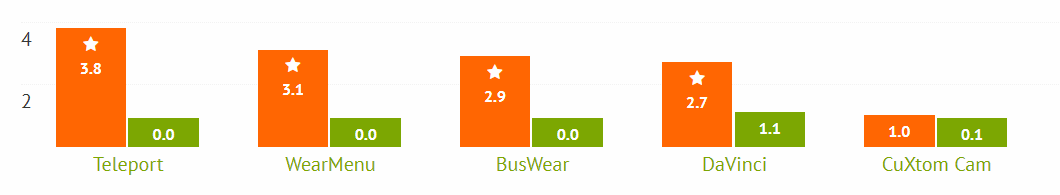 Android Wear Library Ratings