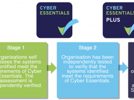 List of Cyber Essentials Requirements A Company Should Provide TellMeHow