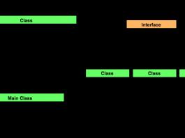 Factory Method: Creational design patterns