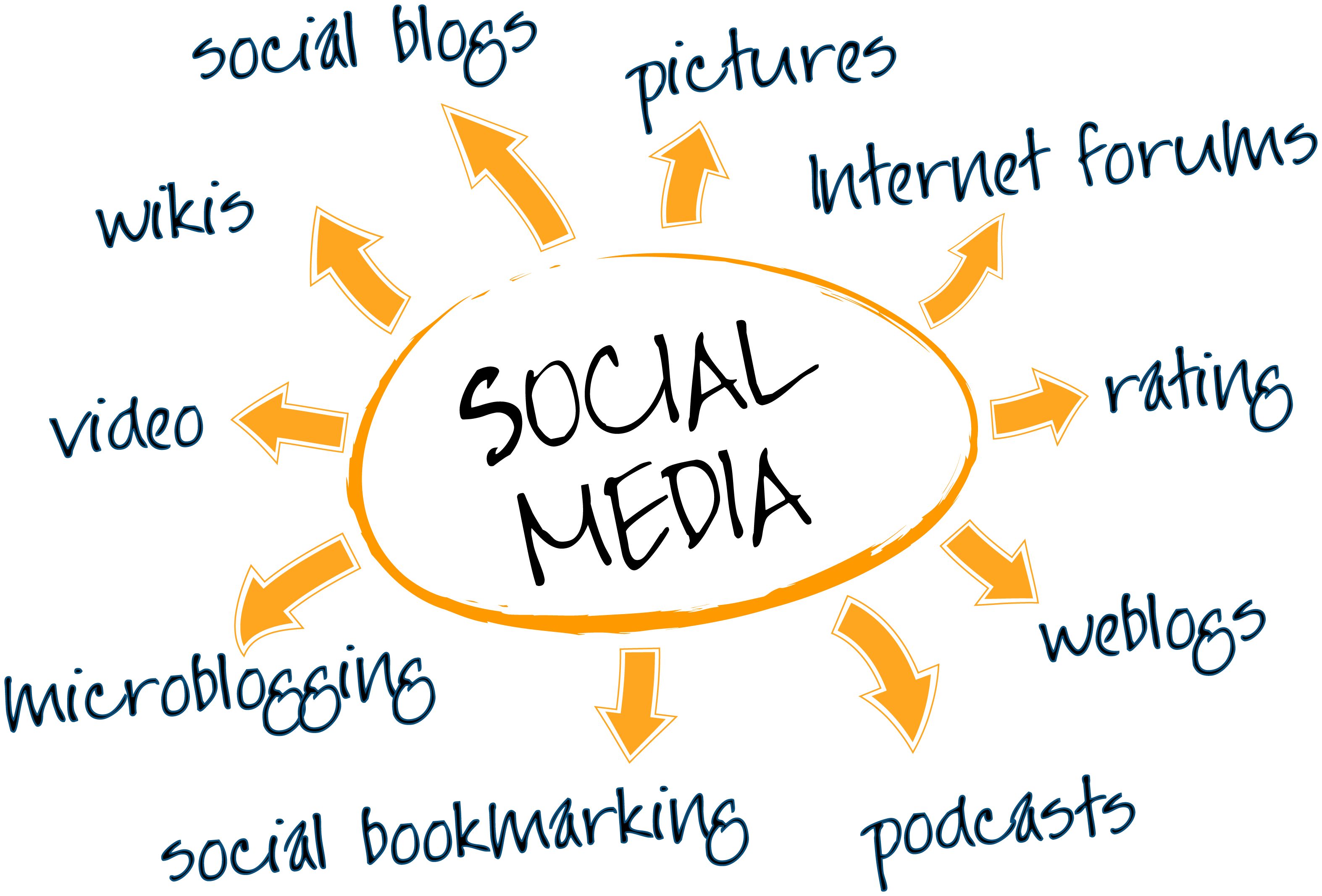 7 best social media marketing Strategies » Tell Me How - A ...